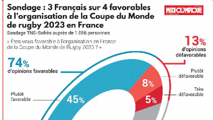 [Dossier Coupe du Monde 2023 ] : Les Français disent « oui »