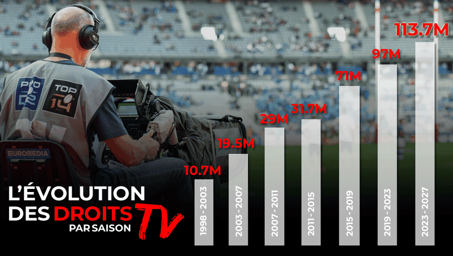 Droits TV : le rugby pro a multiplié sa valeur par dix en 25 ans.